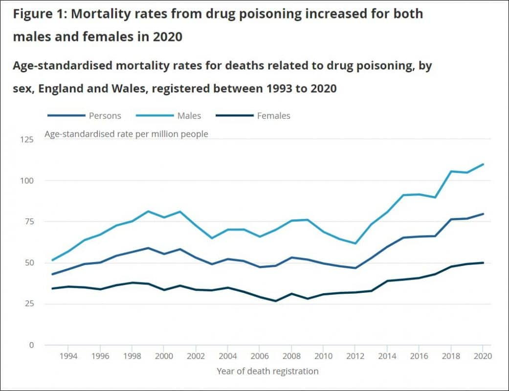 Trends in drug related deaths to 2020
