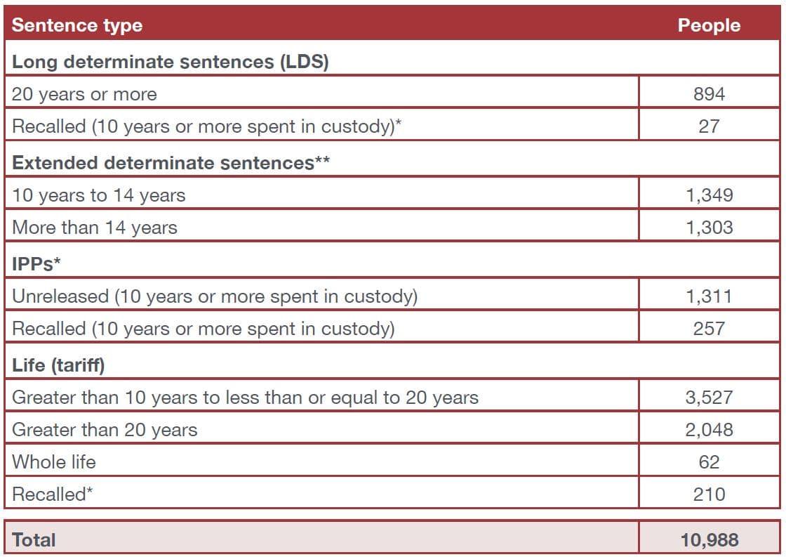 PRT long term sentences