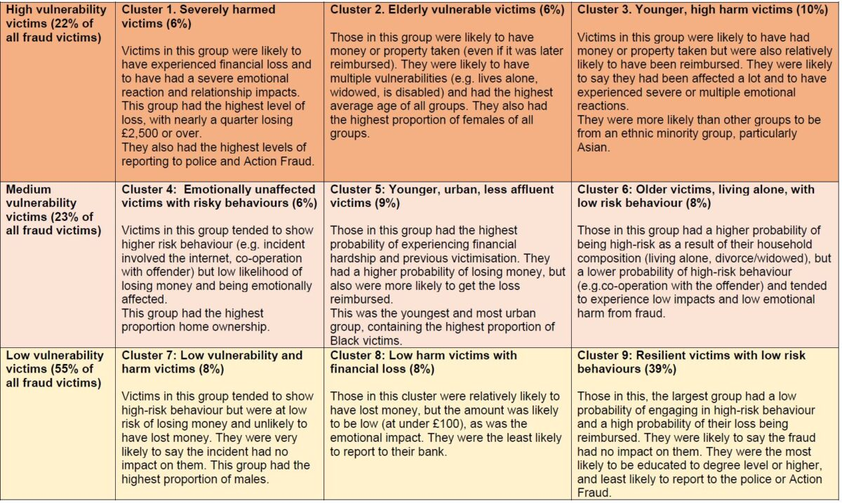 nine cluster victim typology
