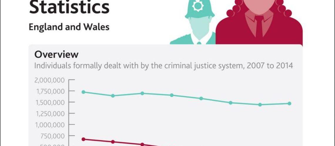 CJ stats 2014