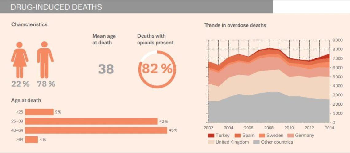 EMCDDA 16 drug deaths