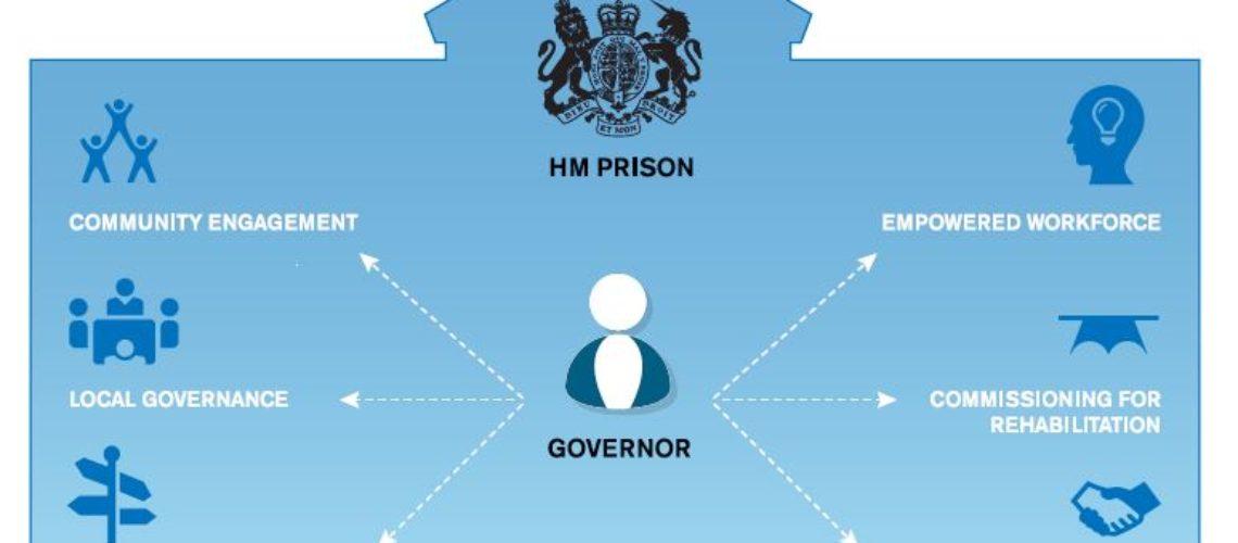 fp-autonomous-governor