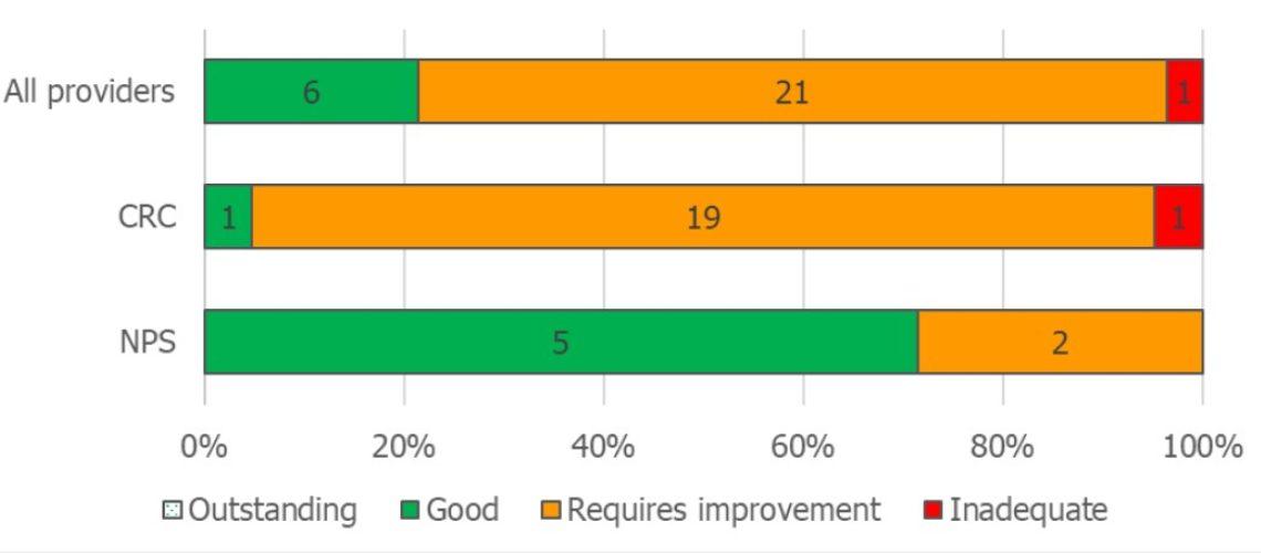 HMIP overall ratings FI