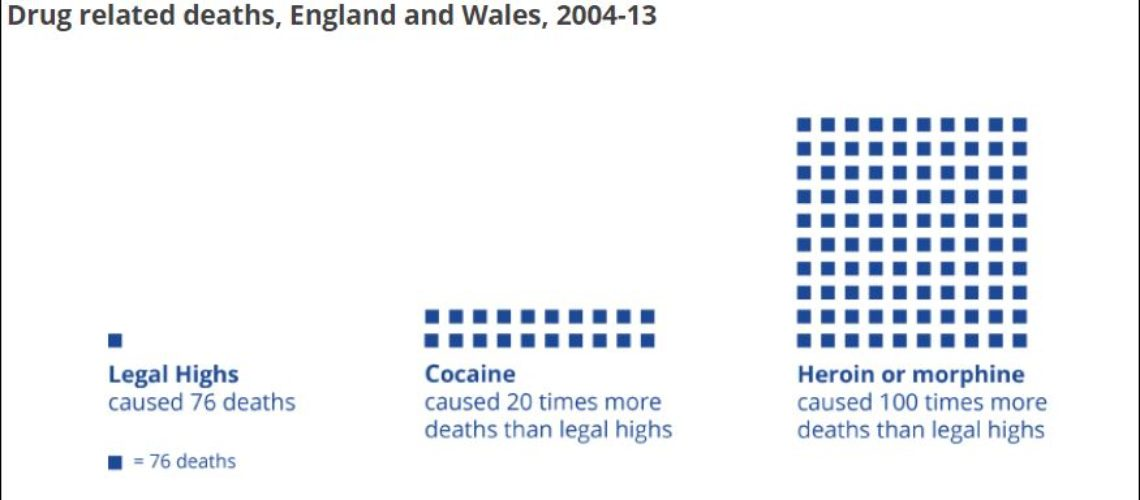 ONS drug related deaths overall