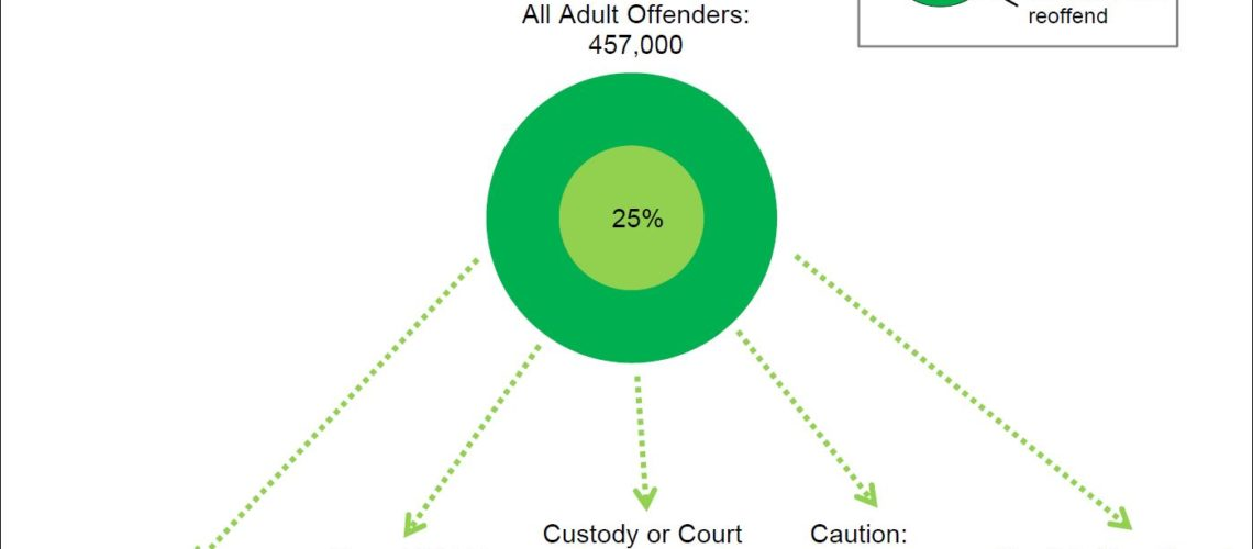 all reoffending disposals July 16 FI