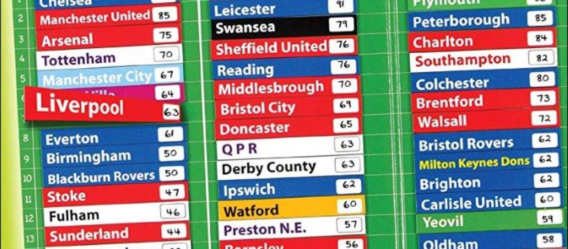 league table 1