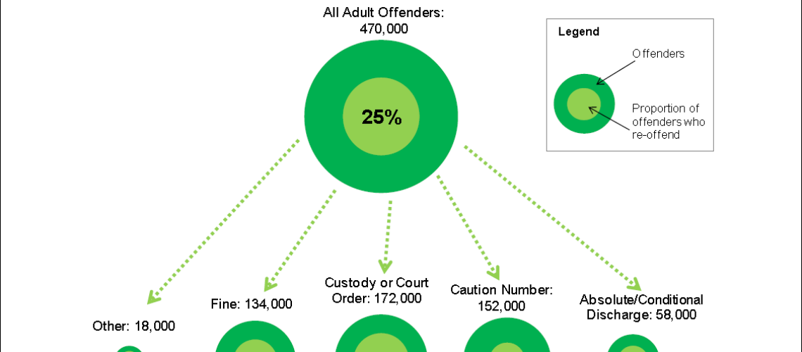 reoffending infographic FI