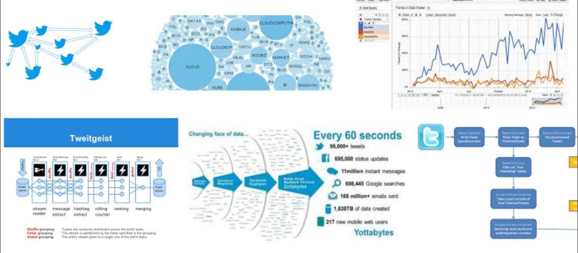 twitter big data FI
