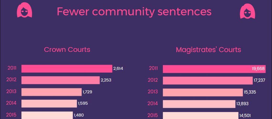 women community sentences FI
